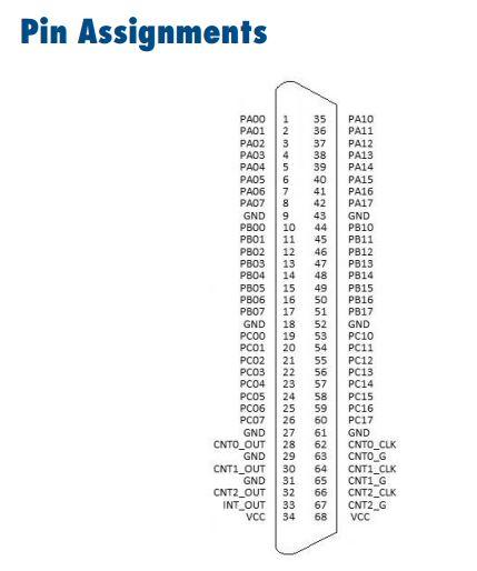 PCI-1751-pin