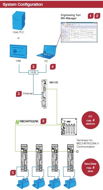 ma100-yaskawa-system-configuration